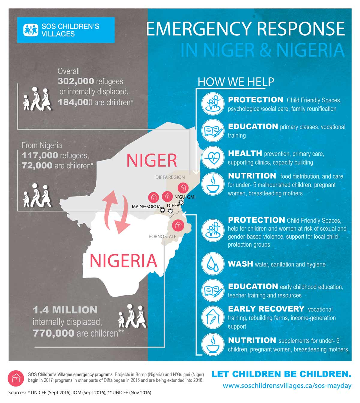 Emergency in Niger