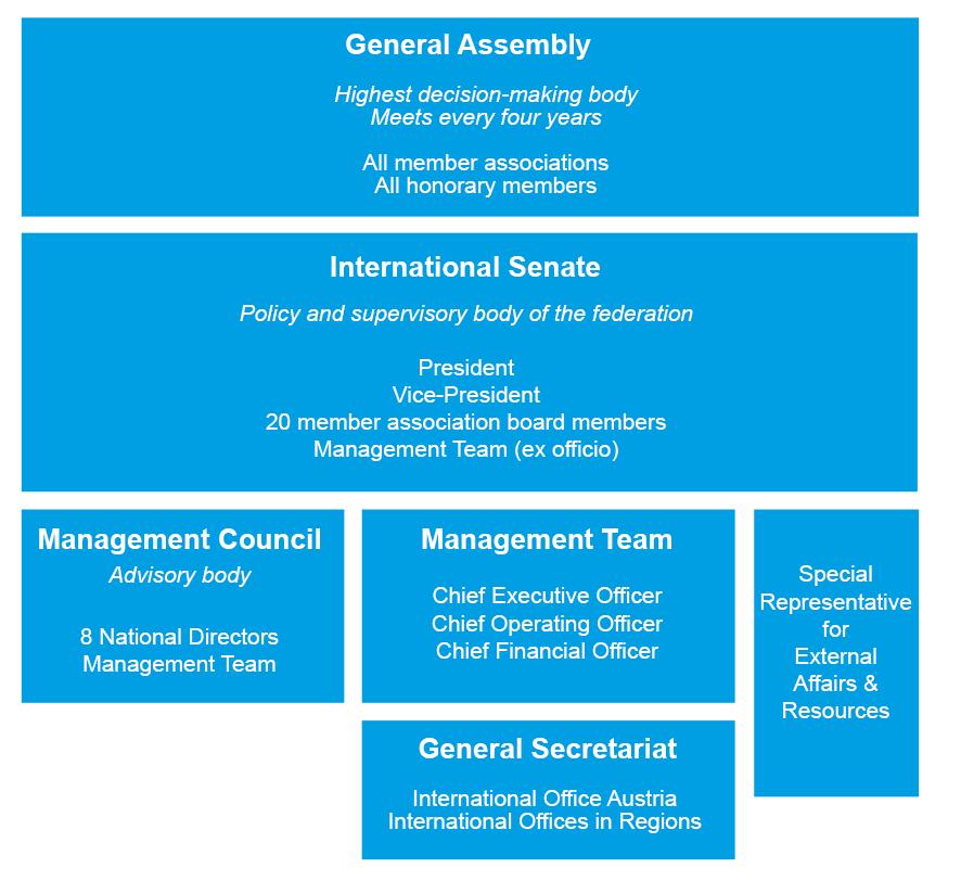 SOS Children's Villages International Federation Structure