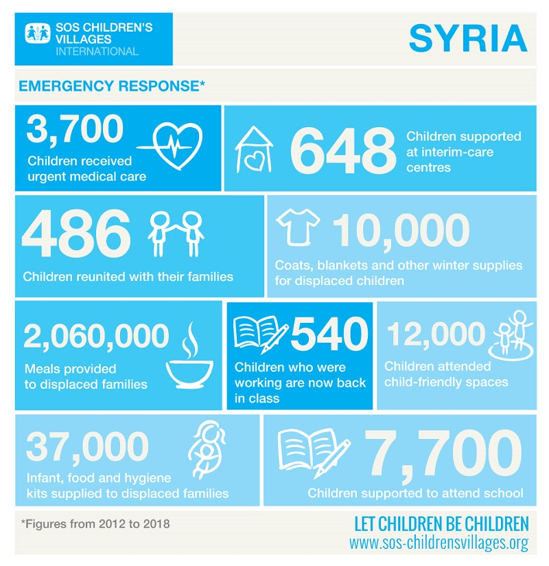 Syria Infographic